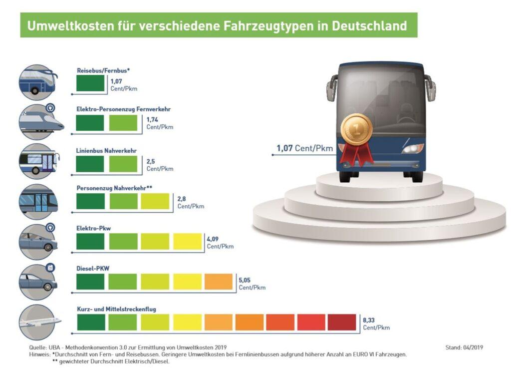 Nachhaltig und sicher unser Reisebus Umweltkosten_Fahrzeugtypen