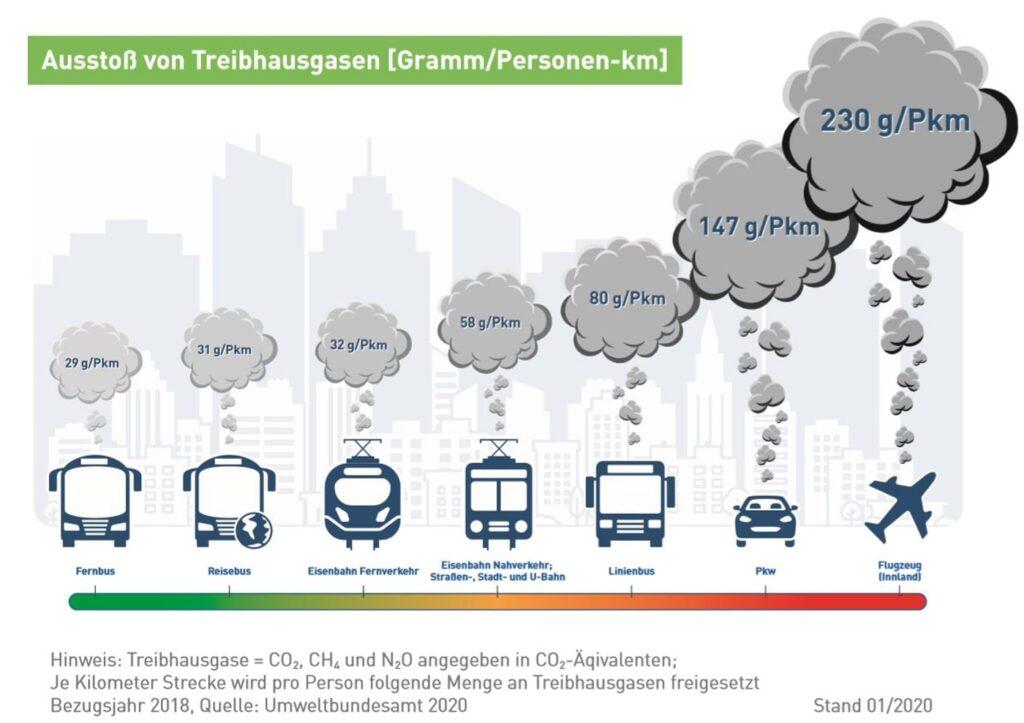 Nachhaltig sicher und Umweltfreundlich Launer-Reisen